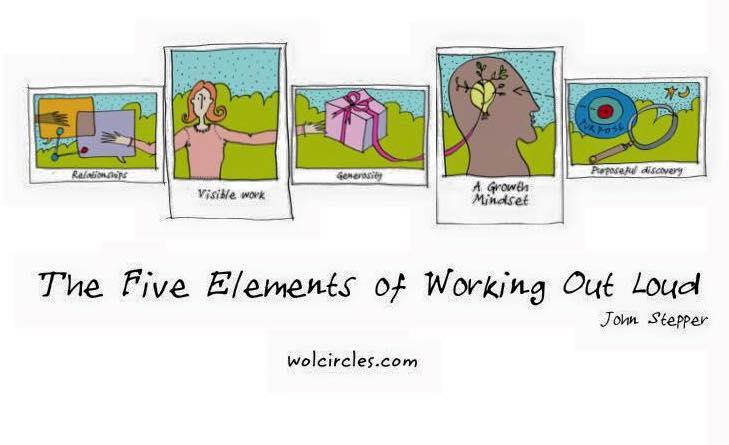 WOL: Die 5 Elemente von Working Out Loud (Grafik von Jon Ralphs)